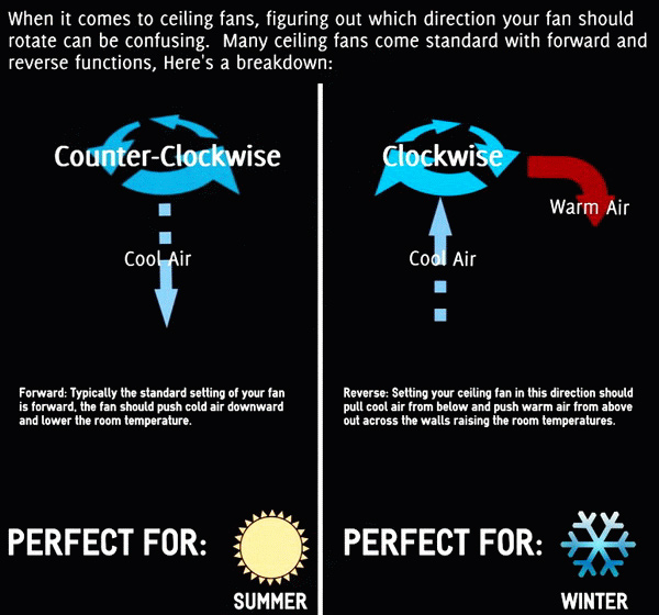 Correct Ceiling Fan Direction
