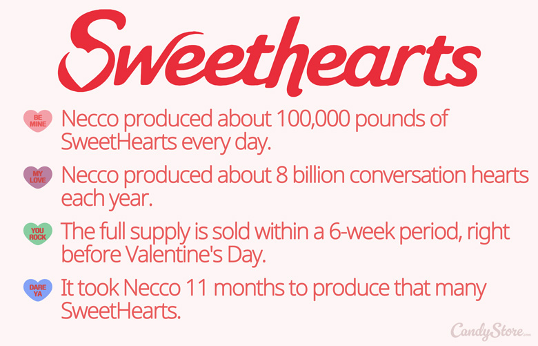 SweetHearts-Facts-Candy