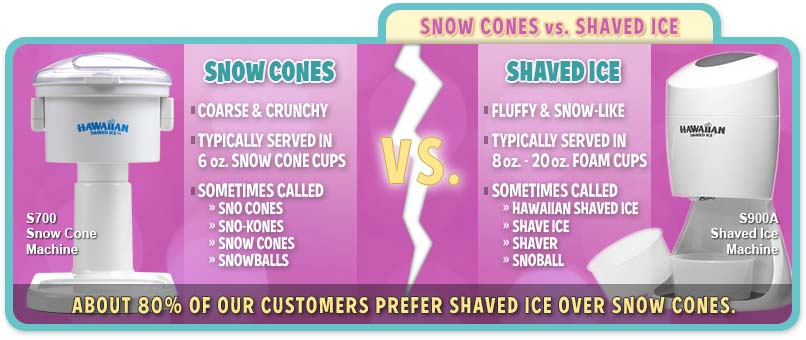 Snow Cones vs Shaved Ice
