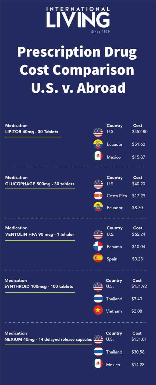Prescription Drug Cost abroad