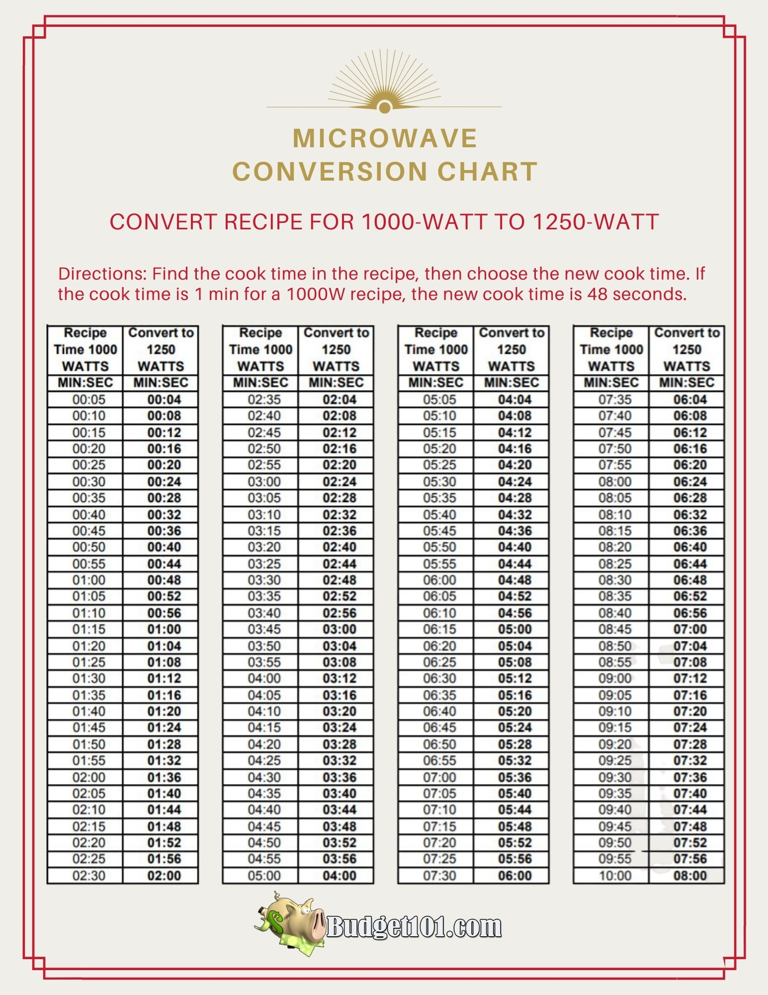 Microwave Conversion Chart