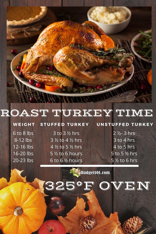 Roast Turkey Time Chart